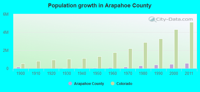 Population growth in Arapahoe County