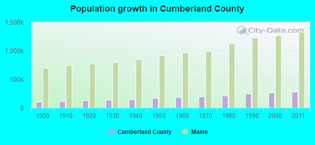 Population growth in Cumberland County