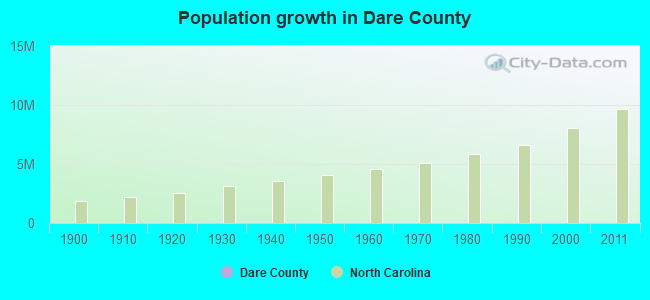 Population growth in Dare County