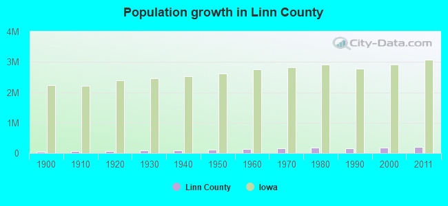 Population growth in Linn County