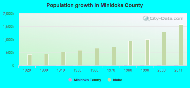 Population growth in Minidoka County