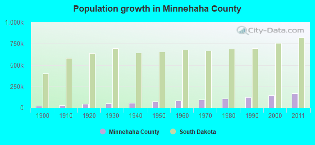 Population growth in Minnehaha County