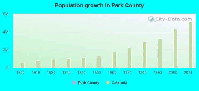 Population growth in Park County
