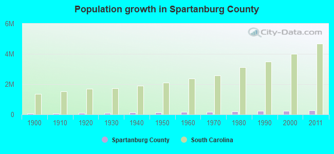 Population growth in Spartanburg County