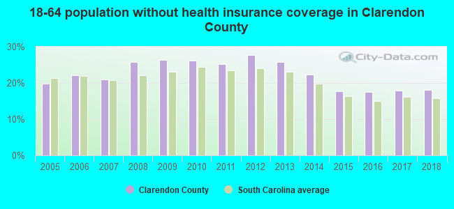 18-64 population without health insurance coverage in Clarendon County
