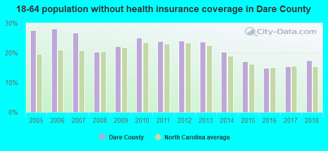 18-64 population without health insurance coverage in Dare County