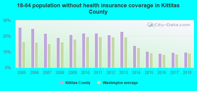 18-64 population without health insurance coverage in Kittitas County