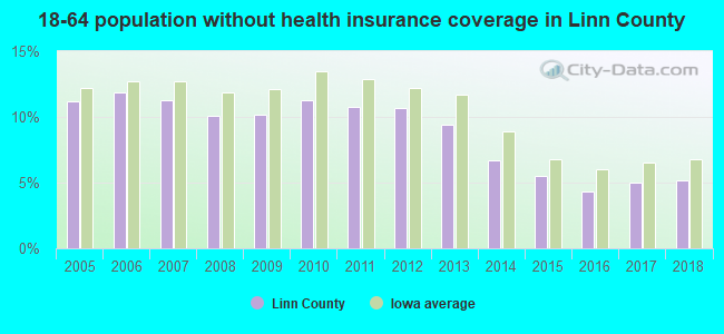 18-64 population without health insurance coverage in Linn County