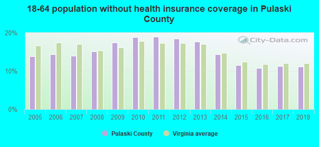 18-64 population without health insurance coverage in Pulaski County