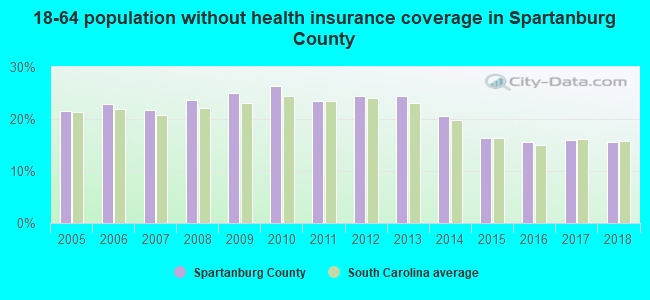 18-64 population without health insurance coverage in Spartanburg County