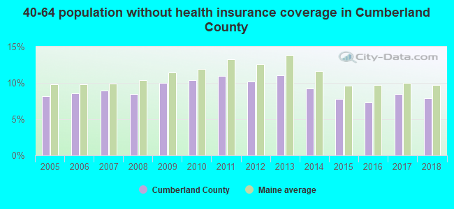 40-64 population without health insurance coverage in Cumberland County