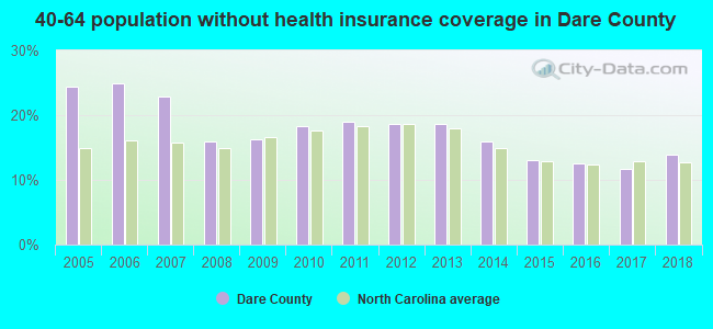 40-64 population without health insurance coverage in Dare County