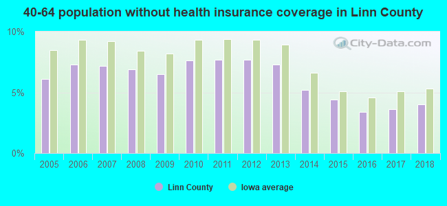 40-64 population without health insurance coverage in Linn County