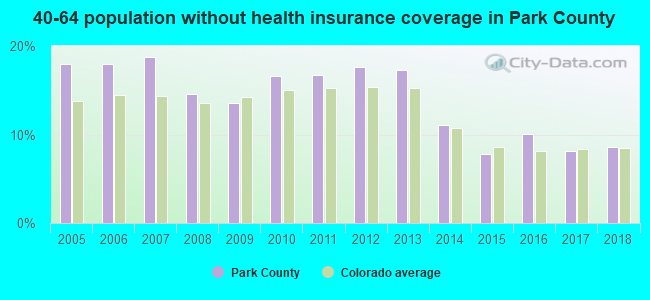 40-64 population without health insurance coverage in Park County