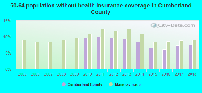 50-64 population without health insurance coverage in Cumberland County
