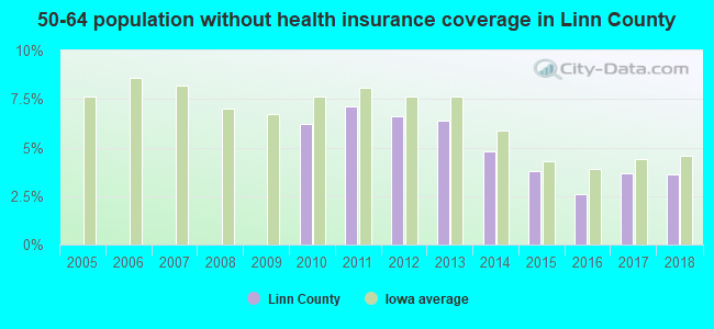 50-64 population without health insurance coverage in Linn County