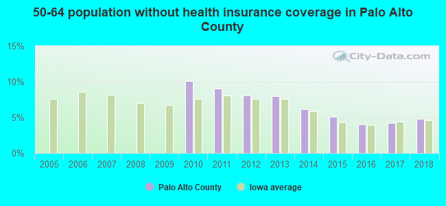 50-64 population without health insurance coverage in Palo Alto County