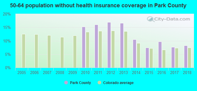 50-64 population without health insurance coverage in Park County