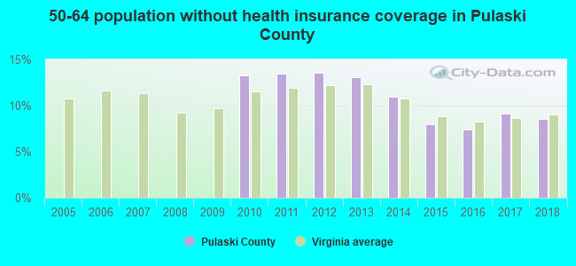 50-64 population without health insurance coverage in Pulaski County