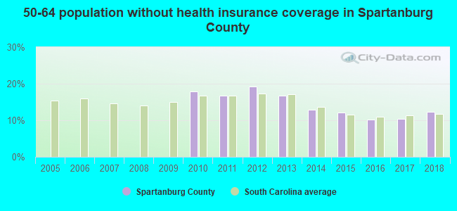 50-64 population without health insurance coverage in Spartanburg County