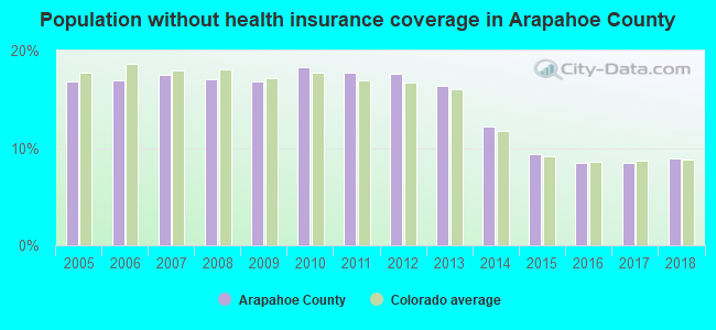 Population without health insurance coverage in Arapahoe County