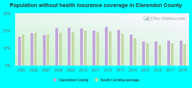 Population without health insurance coverage in Clarendon County