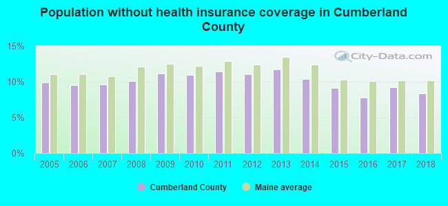 Population without health insurance coverage in Cumberland County