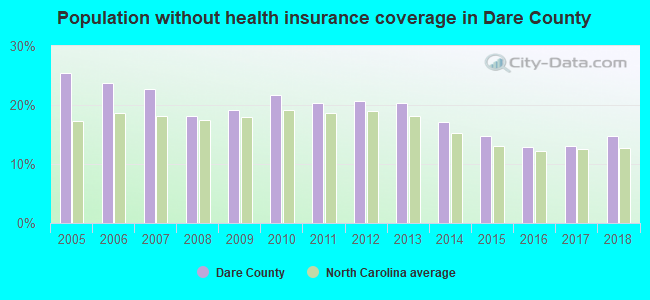 Population without health insurance coverage in Dare County