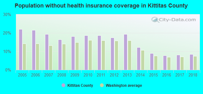 Population without health insurance coverage in Kittitas County