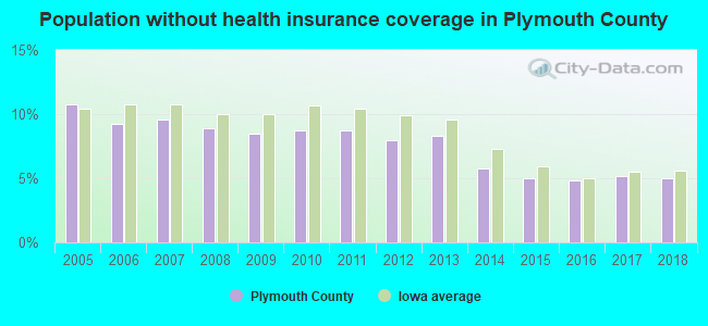 Population without health insurance coverage in Plymouth County