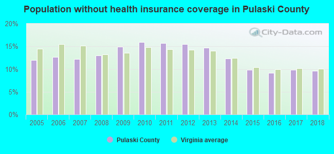 Population without health insurance coverage in Pulaski County