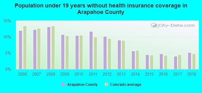 Population under 19 years without health insurance coverage in Arapahoe County