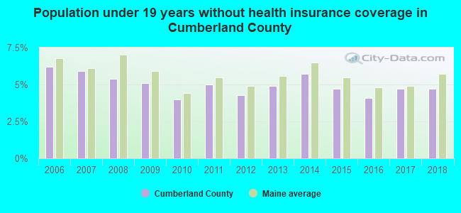 Population under 19 years without health insurance coverage in Cumberland County