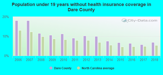 Population under 19 years without health insurance coverage in Dare County