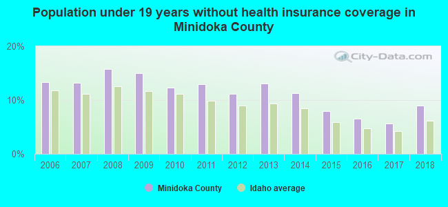 Population under 19 years without health insurance coverage in Minidoka County