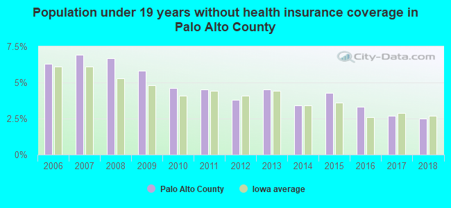 Population under 19 years without health insurance coverage in Palo Alto County