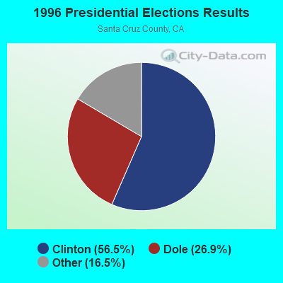 1996 Presidential Elections Results