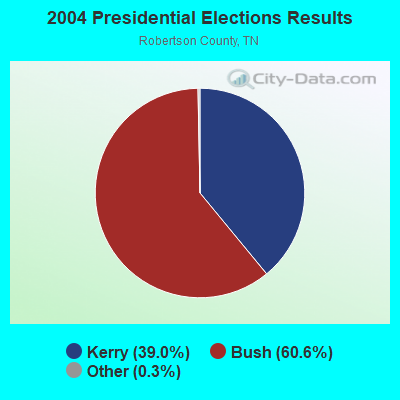 2004 Presidential Elections Results