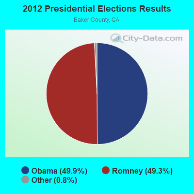 2012 Presidential Elections Results