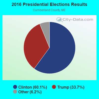 2016 Presidential Elections Results