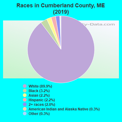 Races in Cumberland County, ME (2017)