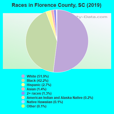 Races in Florence County, SC (2019)