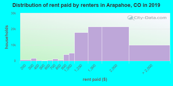 Distribution of rent paid by renters in Arapahoe, CO in 2019