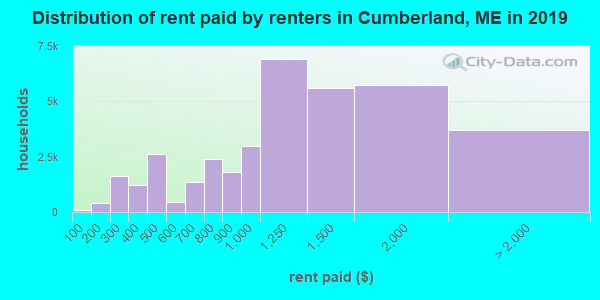 Distribution of rent paid by renters in Cumberland, ME in 2017
