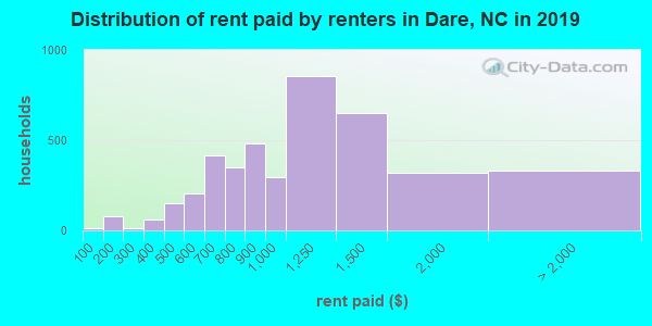 Distribution of rent paid by renters in Dare, NC in 2017