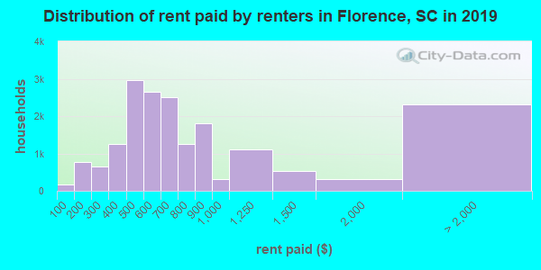 Distribution of rent paid by renters in Florence, SC in 2019