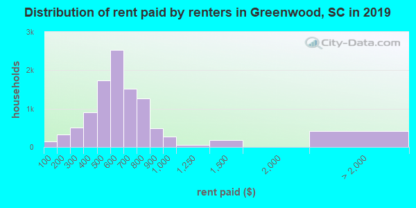 Distribution of rent paid by renters in Greenwood, SC in 2019