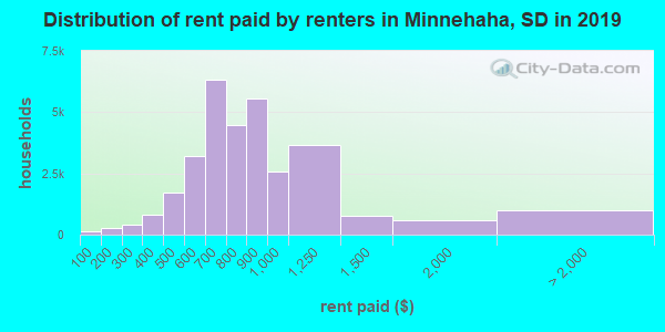 Distribution of rent paid by renters in Minnehaha, SD in 2017