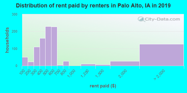 Distribution of rent paid by renters in Palo Alto, IA in 2019