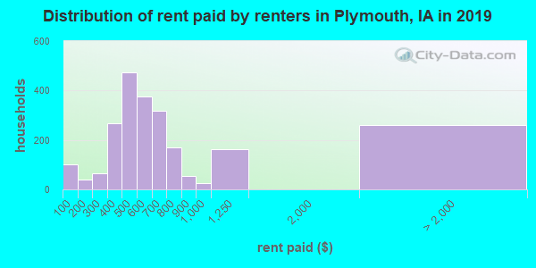 Distribution of rent paid by renters in Plymouth, IA in 2017